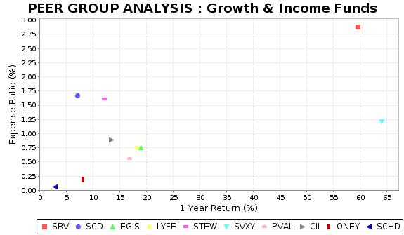 SCHD Peer Plot Chart