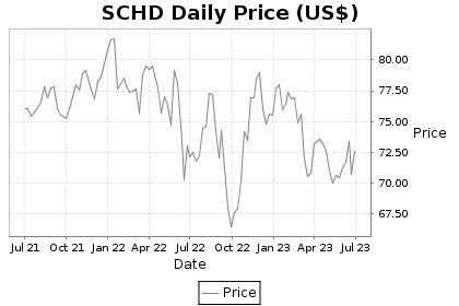 SCHD Price Chart