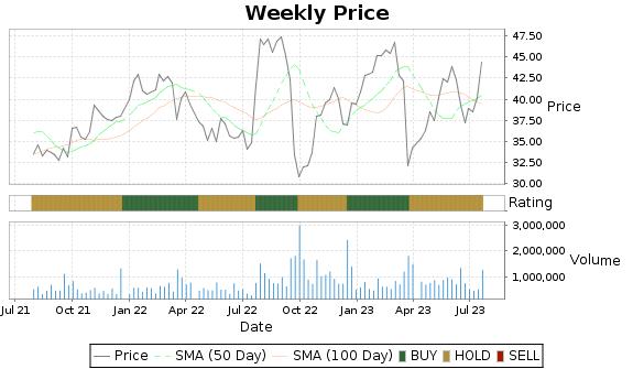SCHL Price-Volume-Ratings Chart