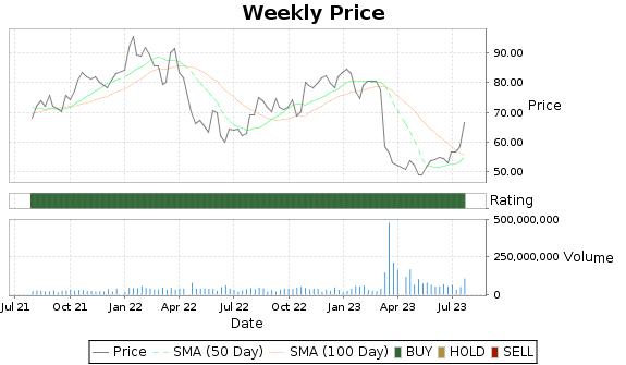 SCHW Price-Volume-Ratings Chart