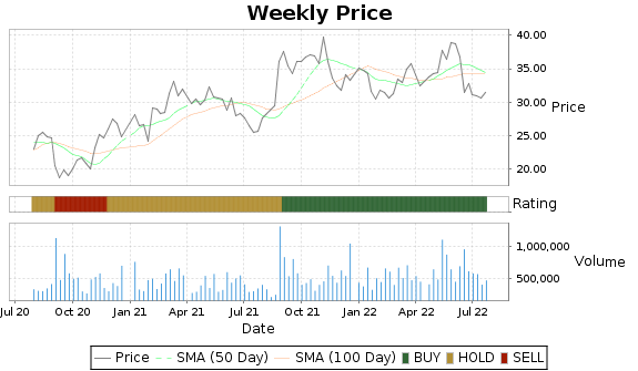 SCSC Price-Volume-Ratings Chart