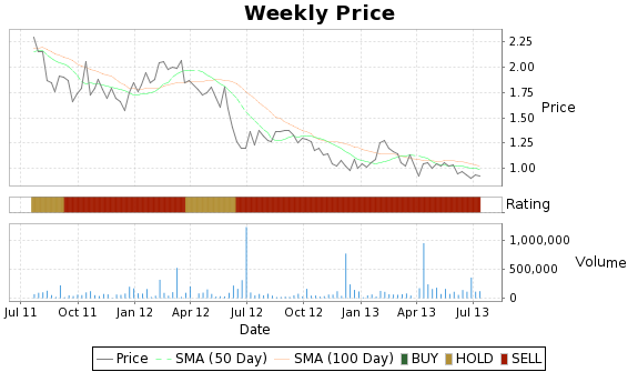 SDIX Price-Volume-Ratings Chart
