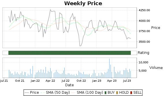 SEB Price-Volume-Ratings Chart