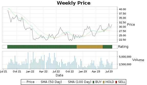 SEM Price-Volume-Ratings Chart