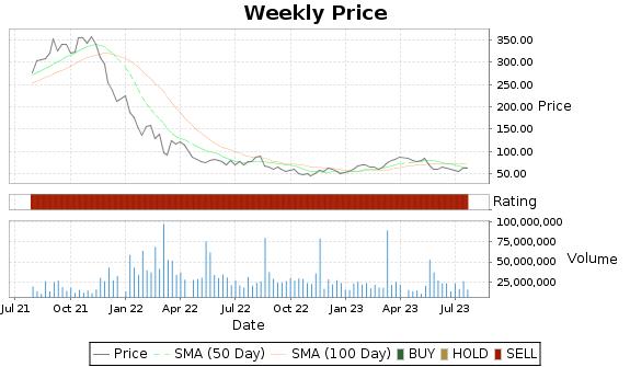 SE Price-Volume-Ratings Chart