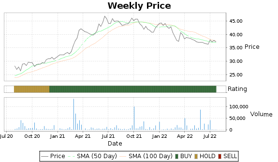 SFBC Price-Volume-Ratings Chart