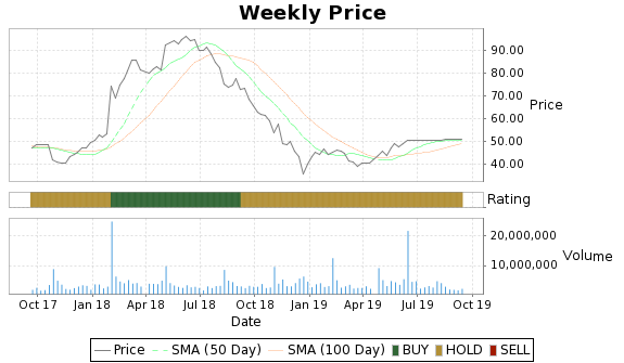 SFLY Price-Volume-Ratings Chart
