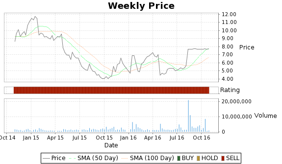 SGI Price-Volume-Ratings Chart