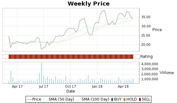 SGY Price-Volume-Ratings Chart