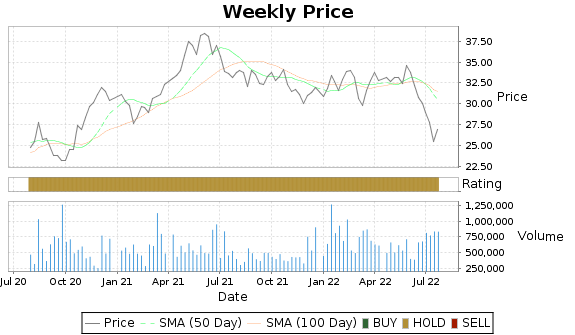 SHG Price-Volume-Ratings Chart