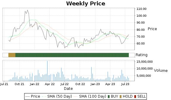 SIG Price-Volume-Ratings Chart