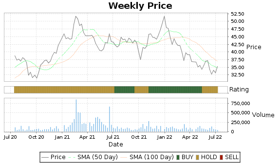 SILC Price-Volume-Ratings Chart