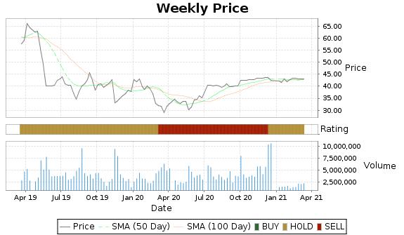 SINA Price-Volume-Ratings Chart