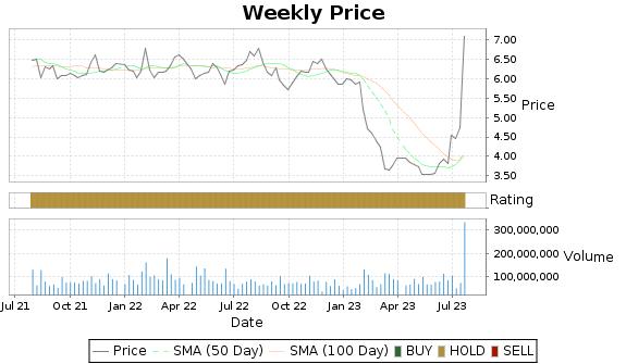SIRI Price-Volume-Ratings Chart