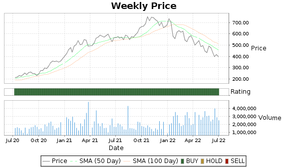 SIVB Price-Volume-Ratings Chart