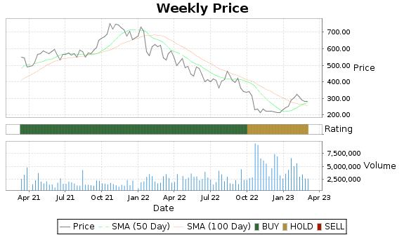 SIVB Price-Volume-Ratings Chart