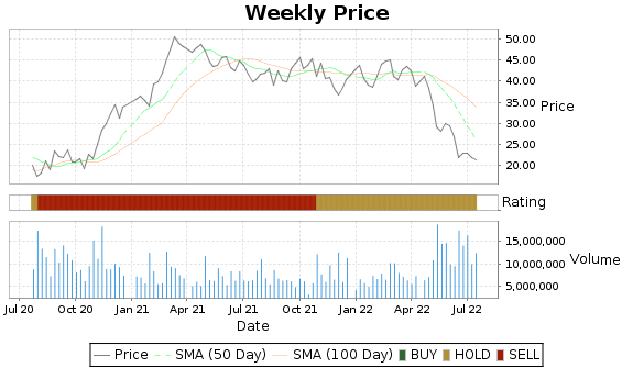 SIX Price-Volume-Ratings Chart