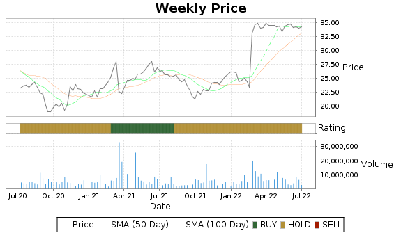 SJI Price-Volume-Ratings Chart