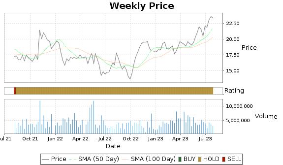 SKT Price-Volume-Ratings Chart