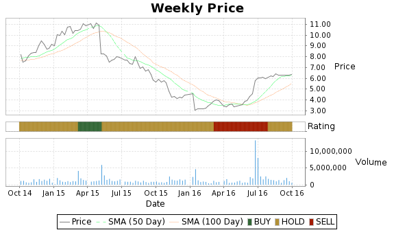 SKUL Price-Volume-Ratings Chart