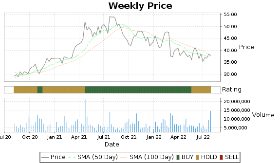 SKX Price-Volume-Ratings Chart
