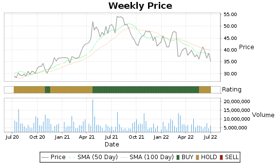SKX Price-Volume-Ratings Chart