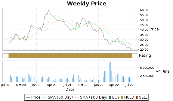 SKYW Price-Volume-Ratings Chart