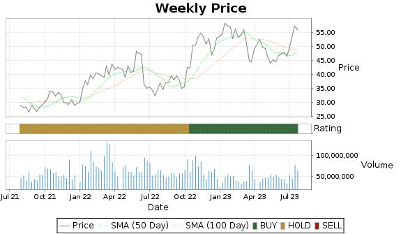 SLB Price-Volume-Ratings Chart
