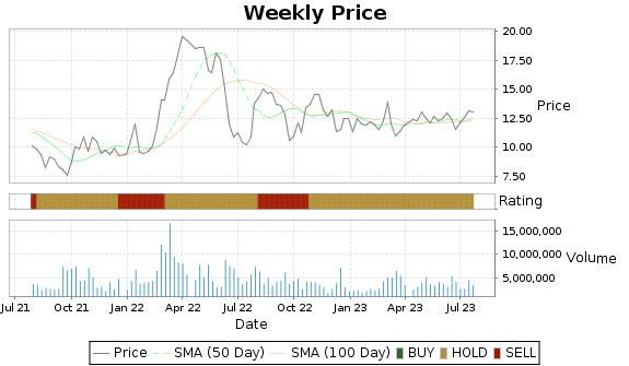 SLCA Price-Volume-Ratings Chart