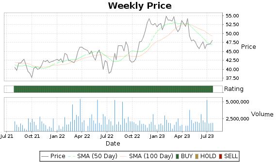 SLGN Price-Volume-Ratings Chart