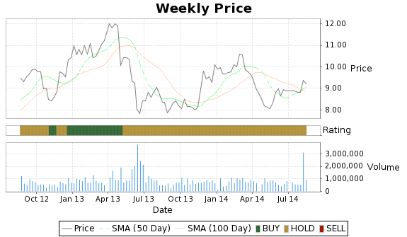 SMA Price-Volume-Ratings Chart