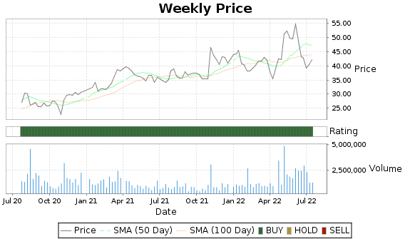 SMCI Price-Volume-Ratings Chart