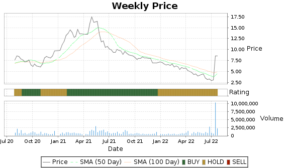 SMED Price-Volume-Ratings Chart