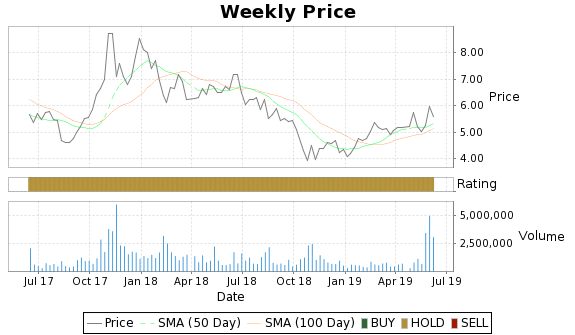 SMI Price-Volume-Ratings Chart