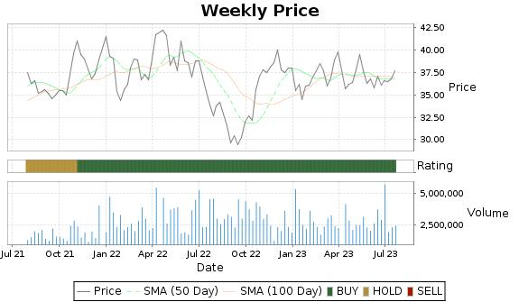 SMPL Price-Volume-Ratings Chart