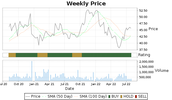 SMP Price-Volume-Ratings Chart