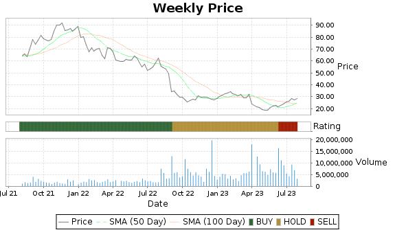 SMTC Price-Volume-Ratings Chart