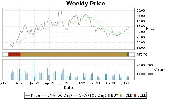 SM Price-Volume-Ratings Chart