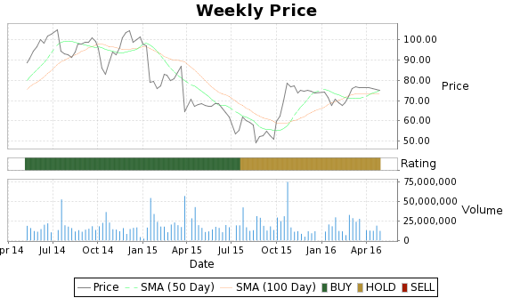 SNDK Price-Volume-Ratings Chart
