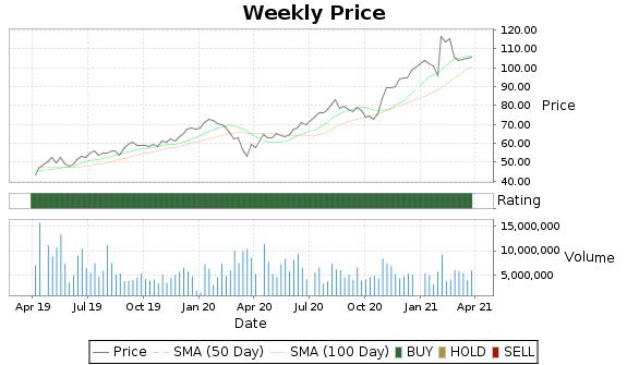 SNE Price-Volume-Ratings Chart