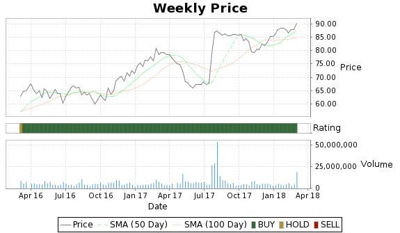 SNI Price-Volume-Ratings Chart