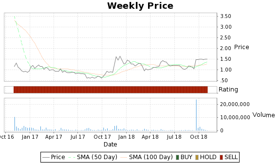 SNMX Price-Volume-Ratings Chart
