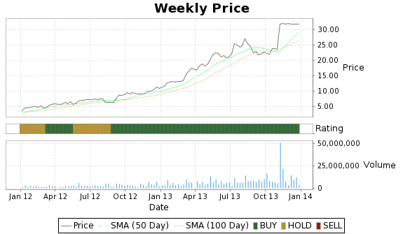 SNTS Price-Volume-Ratings Chart