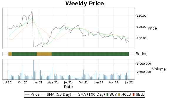 SNX Price-Volume-Ratings Chart
