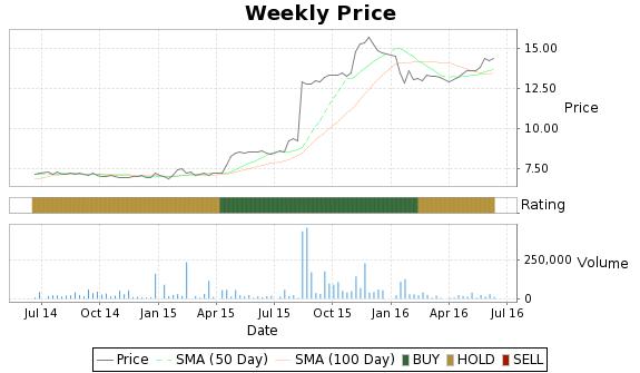 SOCB Price-Volume-Ratings Chart