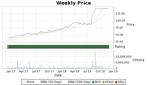 SODA Price-Volume-Ratings Chart
