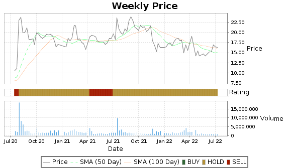 SOHU Price-Volume-Ratings Chart