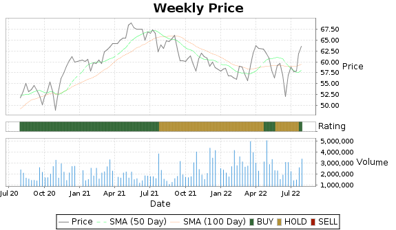 SON Price-Volume-Ratings Chart