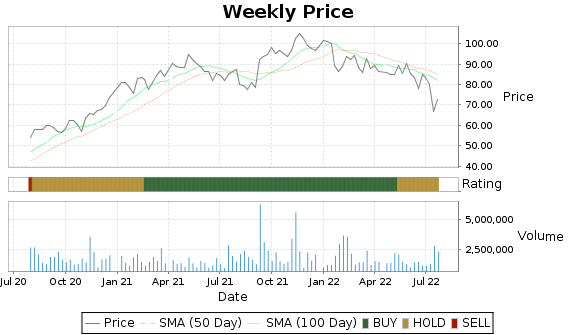 SPB Price-Volume-Ratings Chart