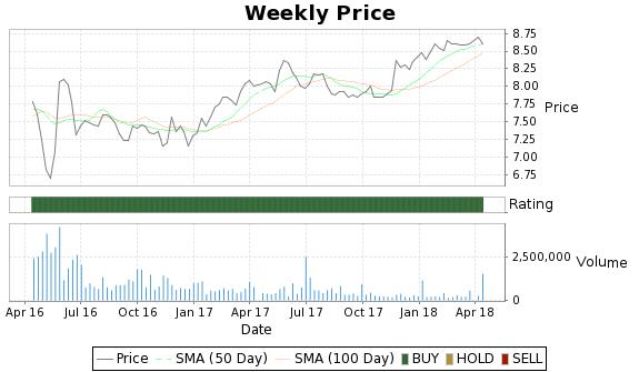 SPIL Price-Volume-Ratings Chart